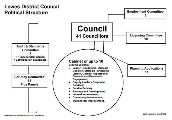 LDC Structure